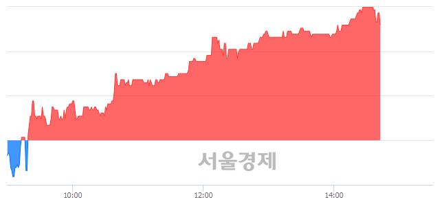 유코오롱플라스틱, 전일 대비 8.19% 상승.. 일일회전율은 0.26% 기록