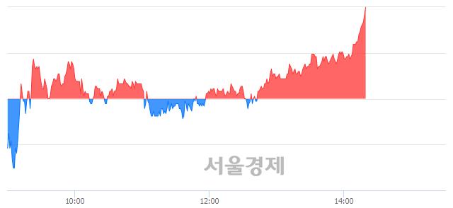 유현대글로비스, 4.15% 오르며 체결강도 강세 지속(105%)