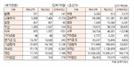[표]투자주체별 매매동향(3월 26일-최종치)