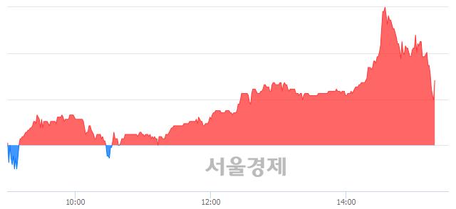 코토비스, 매수잔량 649% 급증