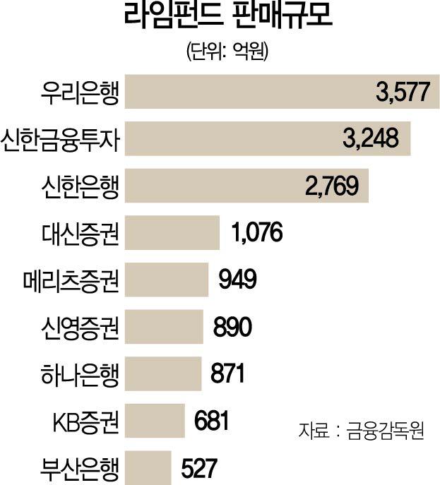 신영證 '라임 선제보상'에...고민 깊어지는 판매사들