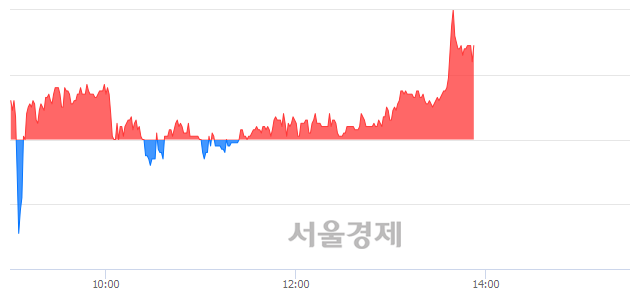 <유>드림텍, 매도잔량 590% 급증