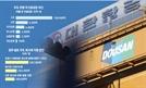 두산重, 5월 만기 1.2兆 '급한 불' 꺼…항공 대기업 지원도 관심