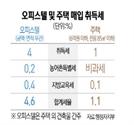 """헌재 """"주거용 오피스텔 취득세 중과 위헌 아니다"""""""