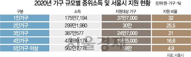 서울시, 재난긴급생활비 30일부터 '5부제'로 접수