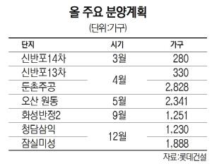 [2020 서경하우징페어-롯데건설] 롯데캐슬·르엘 쌍끌이…올해 2만 3,000가구 공급