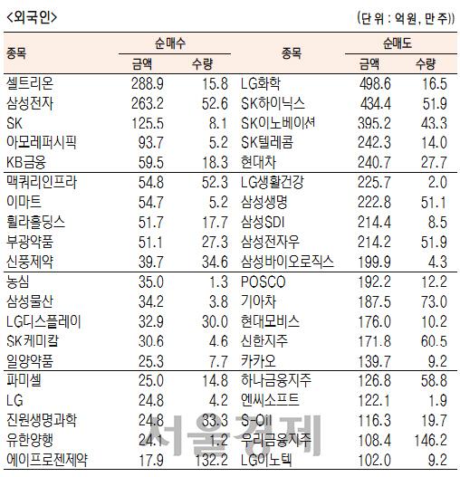 [표]유가증권 기관·외국인·개인 순매수·도 상위종목(3월 26일-최종치)