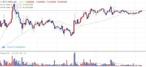 [아침시황]미국 뉴욕증시 급등…암호화폐 시장도 상승세 전환