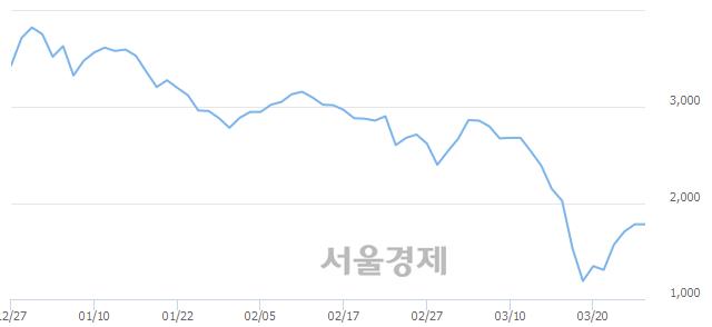 코이엑스티, 10.39% 오르며 체결강도 강세 지속(136%)