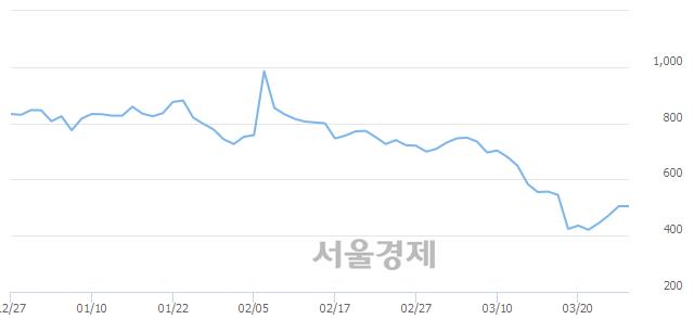 코에이프로젠 H&G, 상한가 진입.. +29.90% ↑