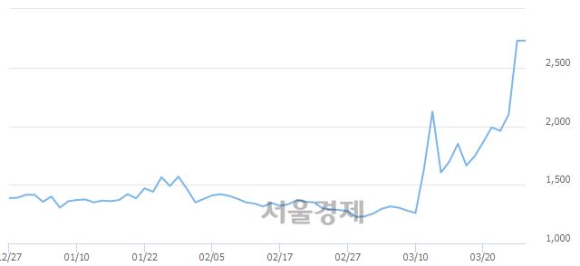 코휴마시스, 장중 신고가 돌파.. 2,730→3,180(▲450)