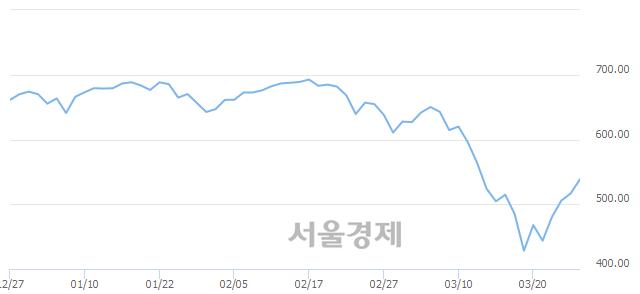 [개장 시황] 코스닥 535.94.. 개인의 순매수에 상승 출발 (▲19.33, +3.74%)