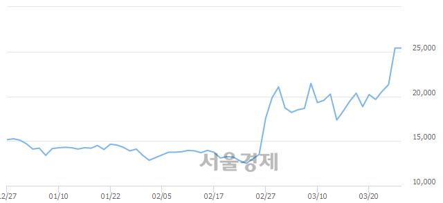 코코미팜, 장중 신고가 돌파.. 29,150→29,200(▲50)