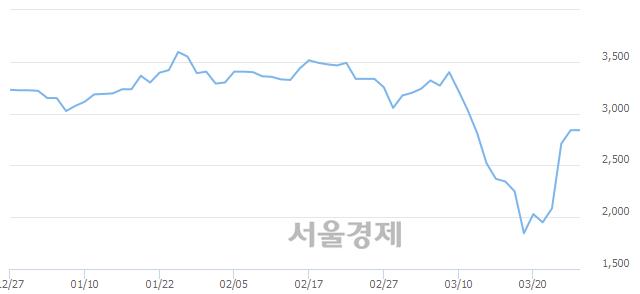 코세운메디칼, 매수잔량 307% 급증