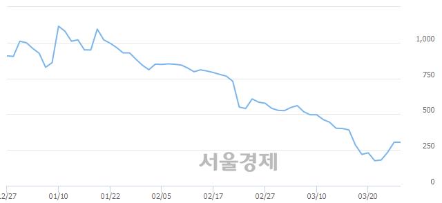 코현진소재, 상한가 진입.. +29.93% ↑