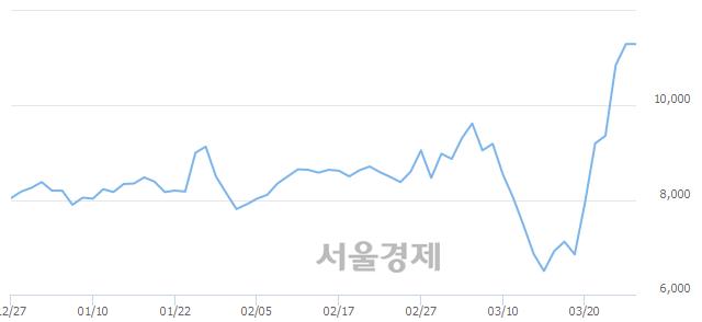 코메디아나, 장중 신고가 돌파.. 11,950→12,700(▲750)