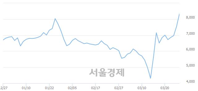 코신신제약, 장중 신고가 돌파.. 8,580→8,610(▲30)