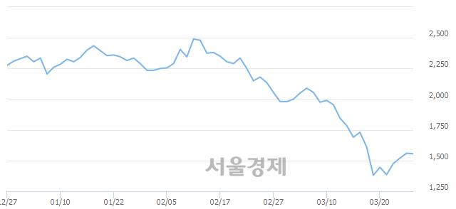 유진흥기업, 상한가 진입.. +29.81% ↑