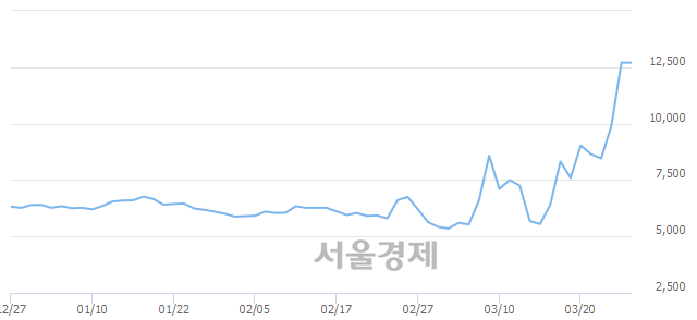 코오상자이엘, 장중 신고가 돌파.. 12,800→13,750(▲950)