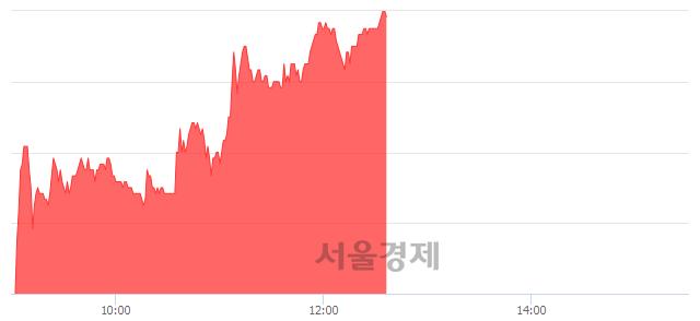 유국보, 상한가 진입.. +29.67% ↑