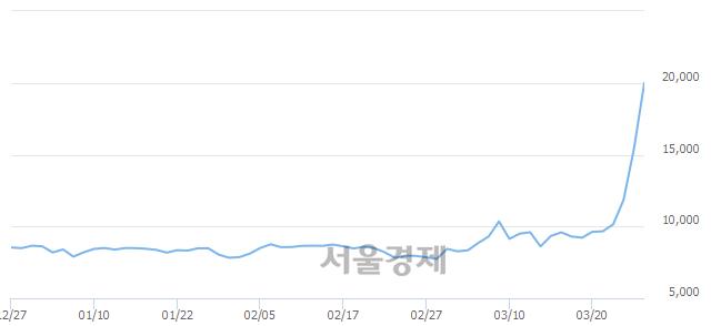 유파미셀, 전일 대비 28.25% 상승.. 일일회전율은 29.51% 기록