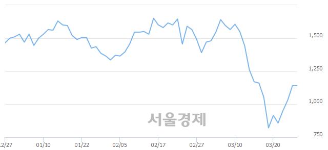 코이루온, 상한가 진입.. +29.82% ↑