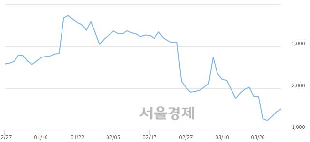 유청호컴넷, 매수잔량 607% 급증