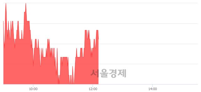 코아이씨디, 5.46% 오르며 체결강도 강세 지속(117%)