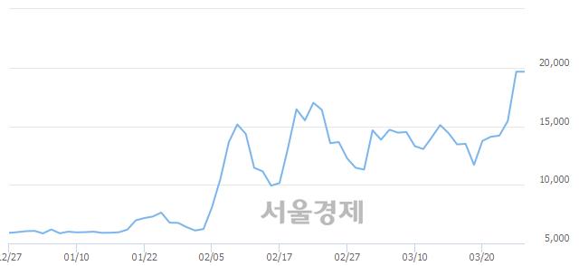 유신풍제약우, 장중 신고가 돌파.. 20,000→21,200(▲1,200)