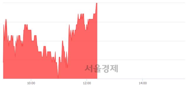 코윙입푸드, 전일 대비 7.73% 상승.. 일일회전율은 2.32% 기록