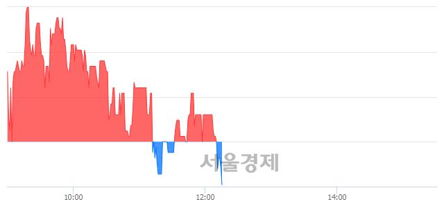 코UCI, 매도잔량 907% 급증