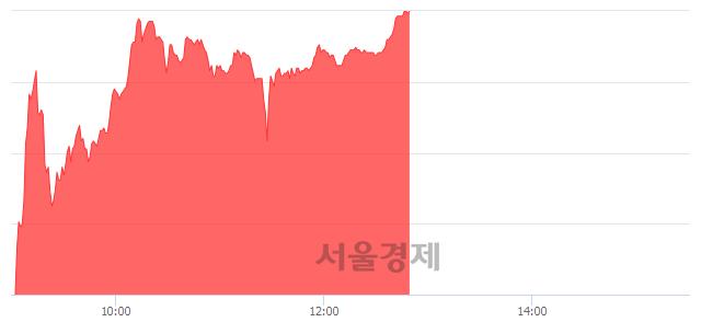 코휴마시스, 상한가 진입.. +29.85% ↑