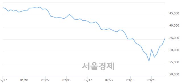 유KB금융, 7.29% 오르며 체결강도 강세로 반전(101%)