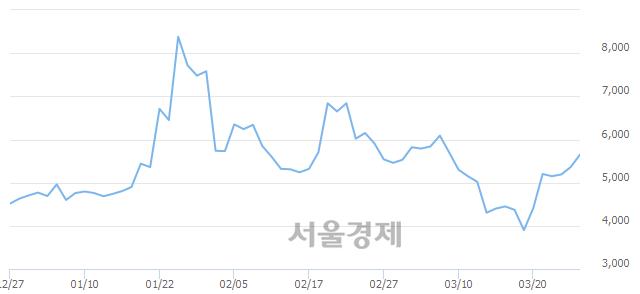 유국제약품, 매수잔량 351% 급증