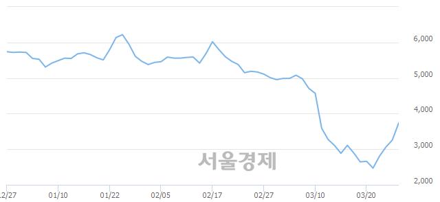 유두산중공업, 매도잔량 765% 급증