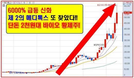 6000% 신화 이어갈 2천원대 바이오 황제주!!