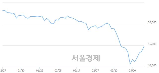 코휴메딕스, 전일 대비 8.42% 상승.. 일일회전율은 1.01% 기록