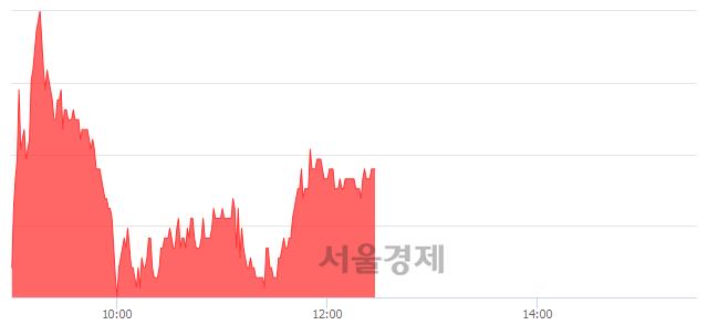 유한전KPS, 4.53% 오르며 체결강도 강세로 반전(100%)