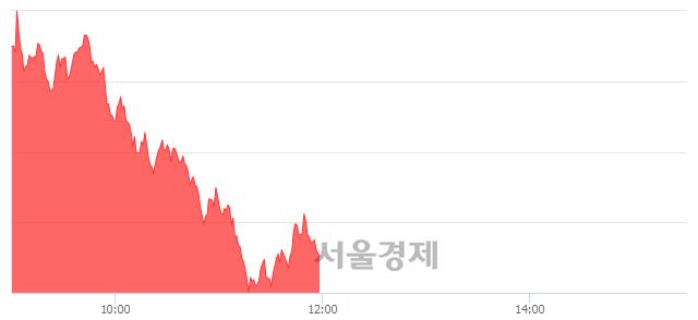 [정오 시황] 코스피 1704.79, 상승세(▲18.55, +1.10%) 지속