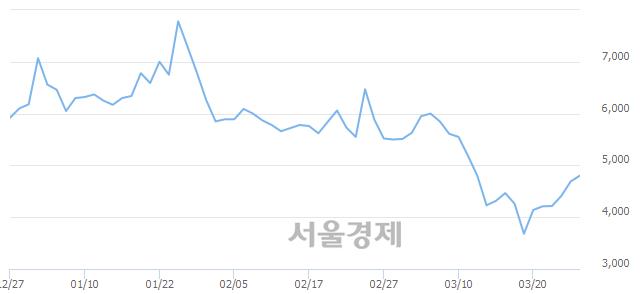 코씨티씨바이오, 전일 대비 8.53% 상승.. 일일회전율은 2.57% 기록