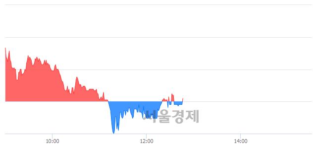 코칩스앤미디어, 매수잔량 447% 급증