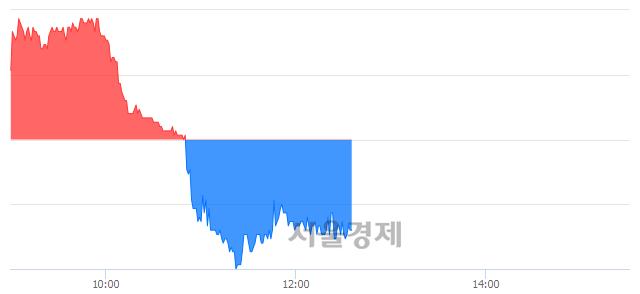 코태웅, 매수잔량 387% 급증