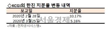 [시그널] KCGI, (주)한진 절반 '돌연' 매각…한진칼 경영권 분쟁 2R 포석?