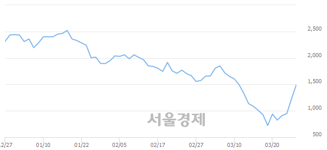 유국보, 매도잔량 318% 급증