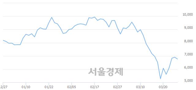유한미반도체, 매도잔량 372% 급증