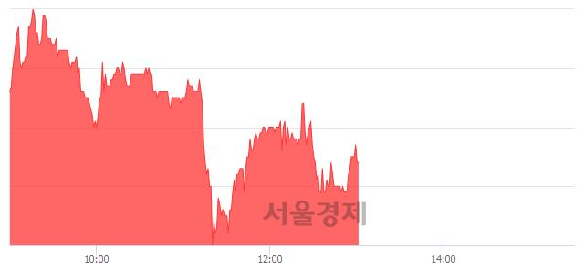 유BGF, 매수잔량 303% 급증