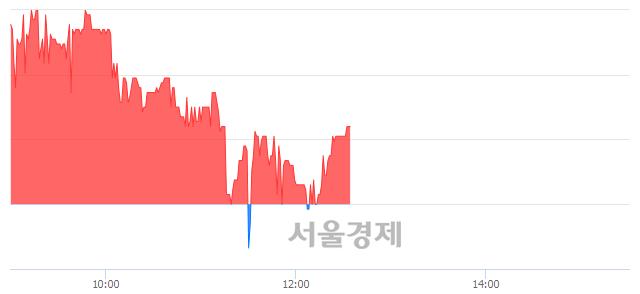 코인피니트헬스케어, 매수잔량 446% 급증