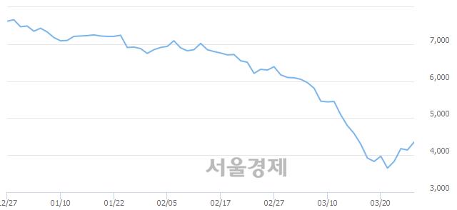 유BNK금융지주, 매수잔량 330% 급증