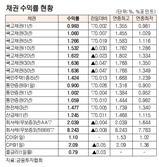 [표]채권 수익률 현황(3월 27일)
