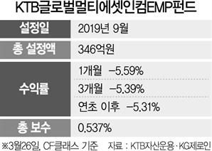 [펀드줌인] KTB 글로벌 멀티에셋 인컴 EMP, ETF 골라 담아 '초분산 효과'...수익률 안정적